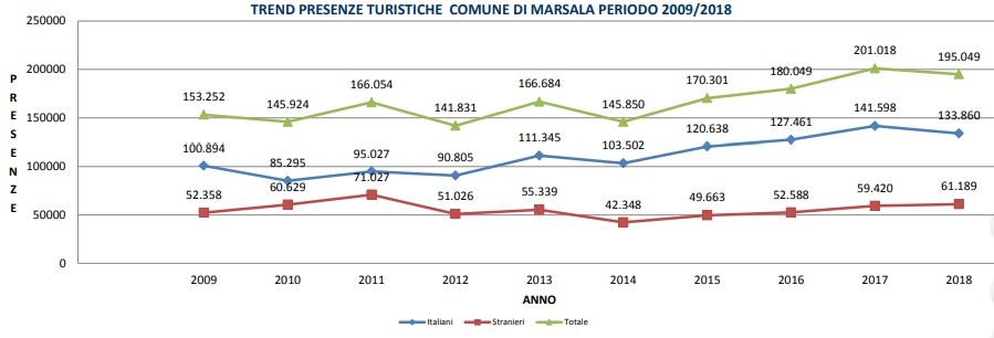 Turismo, Marsala sale al terzo posto della classifica provinciale