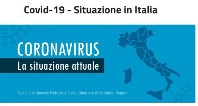 Dati Coronavirus 25 marzo: circa 3.400 positivi, 1.036 i guariti e 683 morti