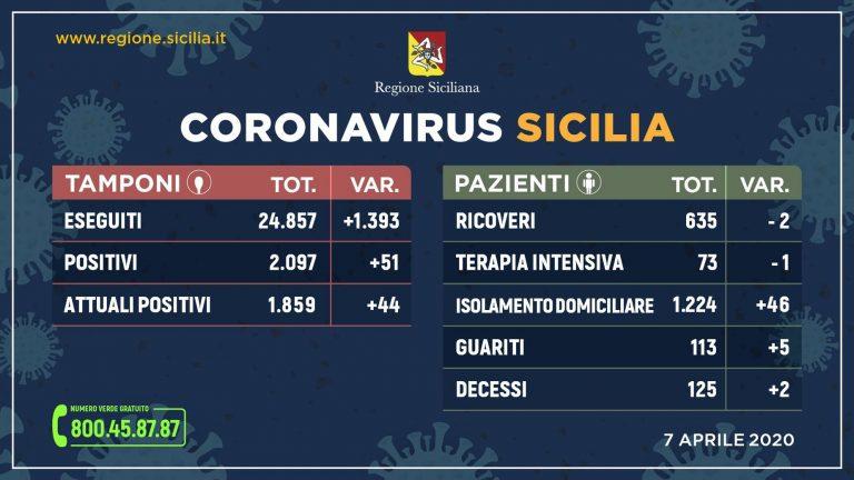 Coronavirus in Sicilia: si conferma il trend incoraggiante degli ultimi giorni
