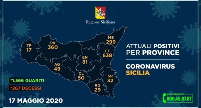 Coronavirus, così l'aggiornamento nelle nove province della Sicilia del 17 maggio