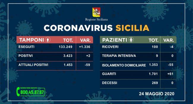 Coronavirus: in Sicilia solo due nuovi contagi, aumentano i guariti e nessun decesso