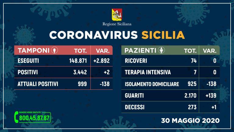 Coronavirus: In Sicilia nuovo boom di guariti e solo due nuovi contagi