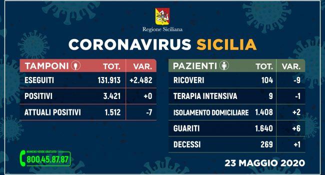 Coronavirus Sicilia: prima volta con zero contagi