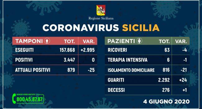 Coronavirus in Sicilia nessun nuovo contagio, 24 guariti e un decesso