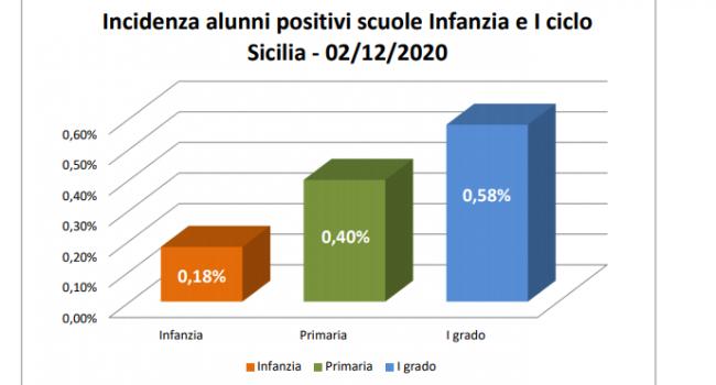 Situazione epidemiologica nelle scuole di Infanzia e del I Ciclo in Provincia di Trapani, ecco i dati