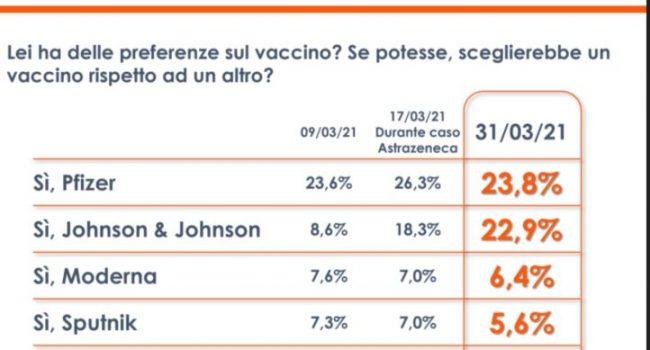 Vaccini, un sondaggio: cresce la fiducia in Johnson & Johnson